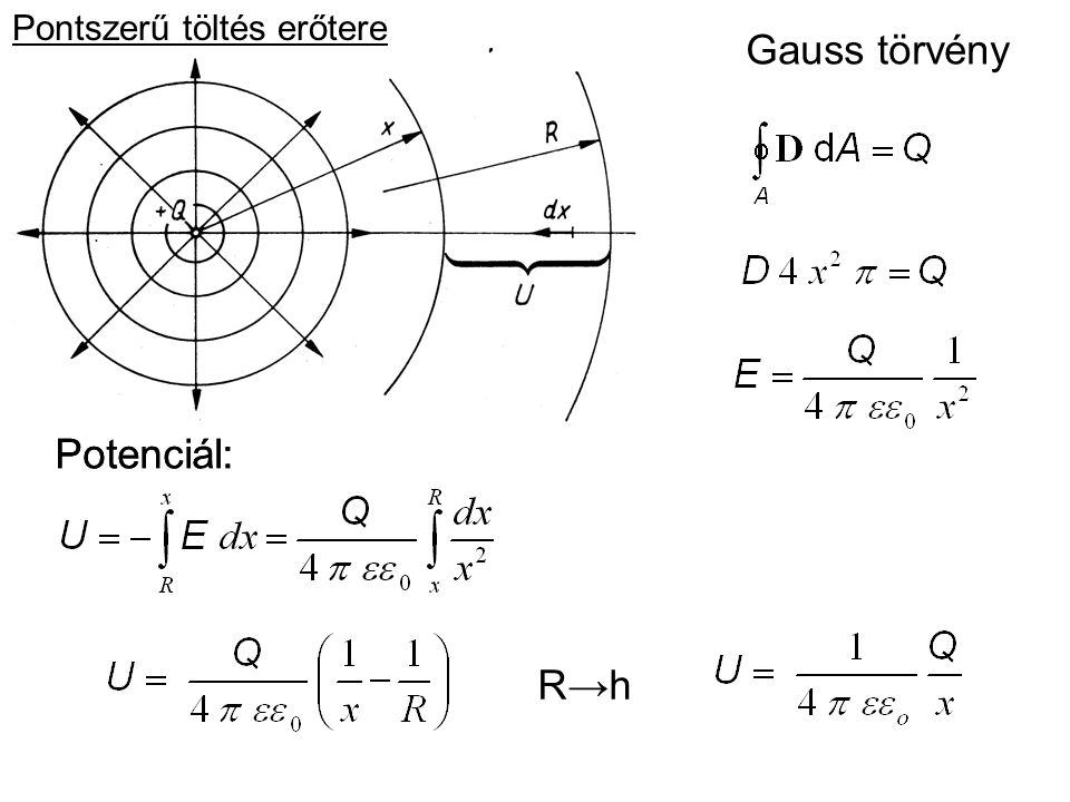 Gauss törvény Potenciál: R→hR→h