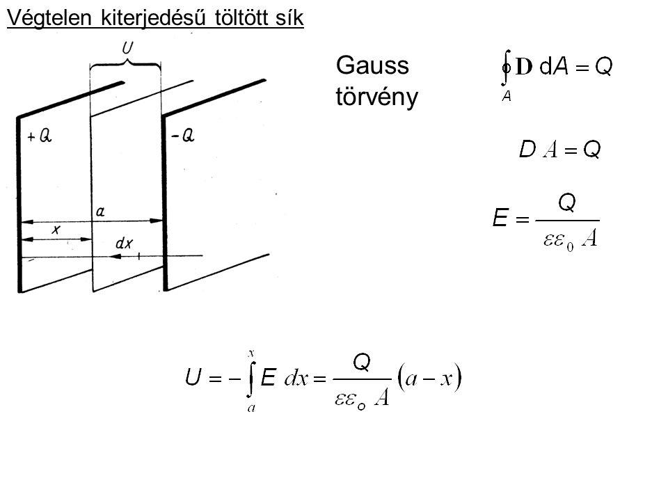 Gauss törvény Potenciál: Végtelen kiterjedésű töltött sík