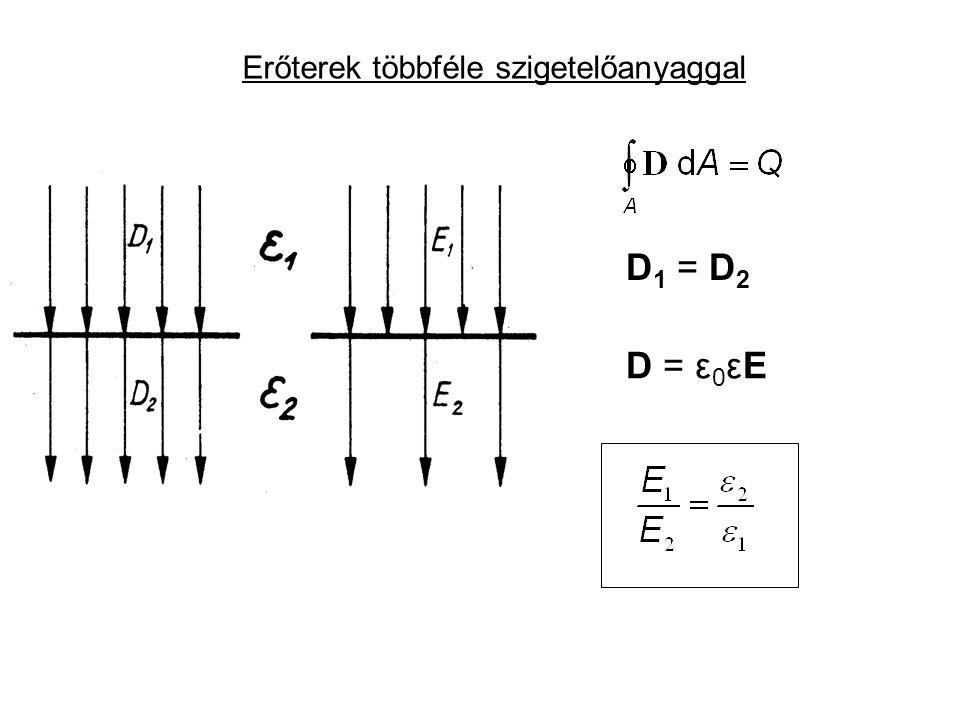 Erőterek többféle szigetelőanyaggal D = ε 0 εE D 1 = D 2