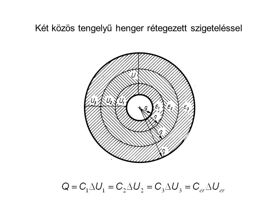 Két közös tengelyű henger rétegezett szigeteléssel