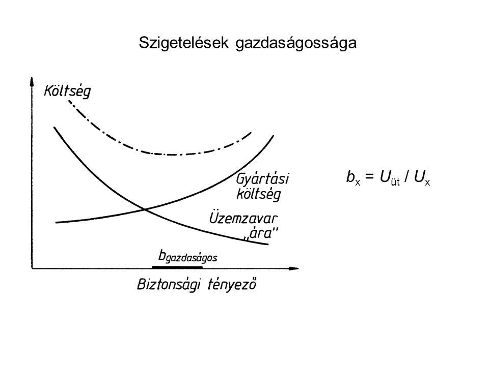 Szigetelések gazdaságossága b x = U üt / U x