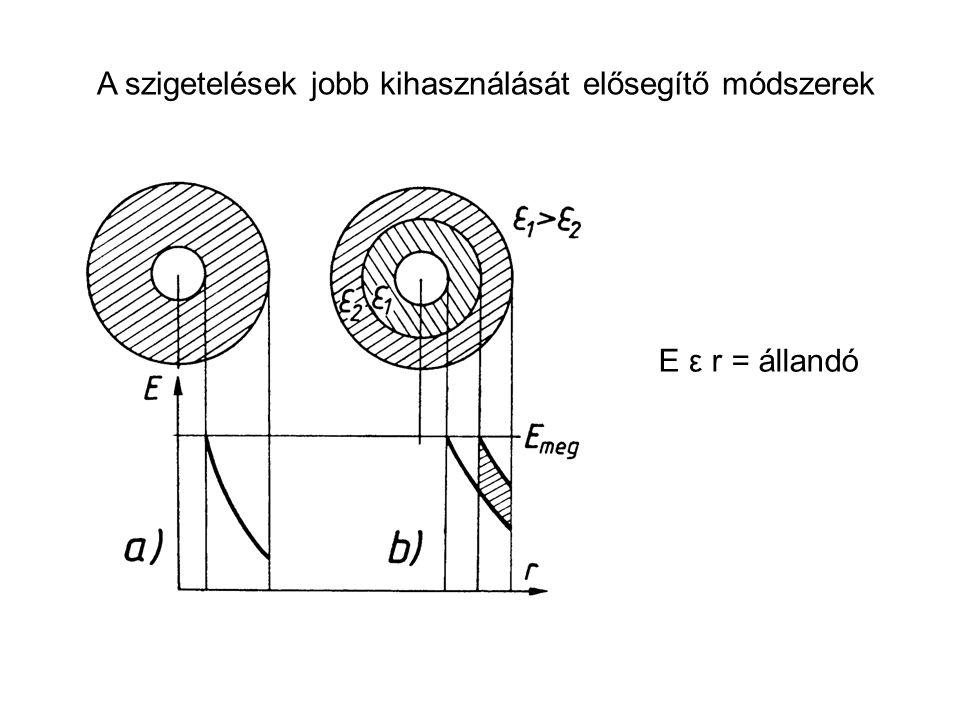 A szigetelések jobb kihasználását elősegítő módszerek E ε r = állandó
