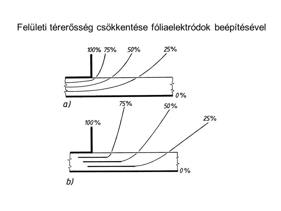 Felületi térerősség csökkentése fóliaelektródok beépítésével