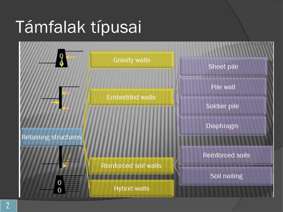 3. Vasalt talajtámfal Vasalt talajtámfal tervezése