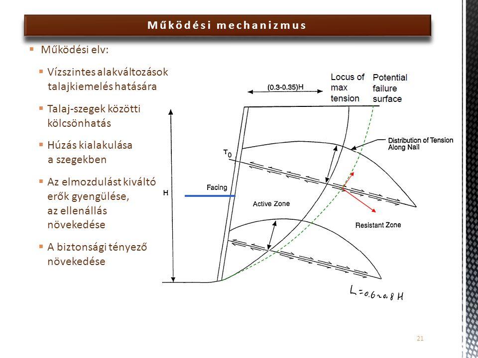 Működési mechanizmus  Működési elv:  Vízszintes alakváltozások talajkiemelés hatására  Talaj-szegek közötti kölcsönhatás  Húzás kialakulása a szegekben  Az elmozdulást kiváltó erők gyengülése, az ellenállás növekedése  A biztonsági tényező növekedése 21