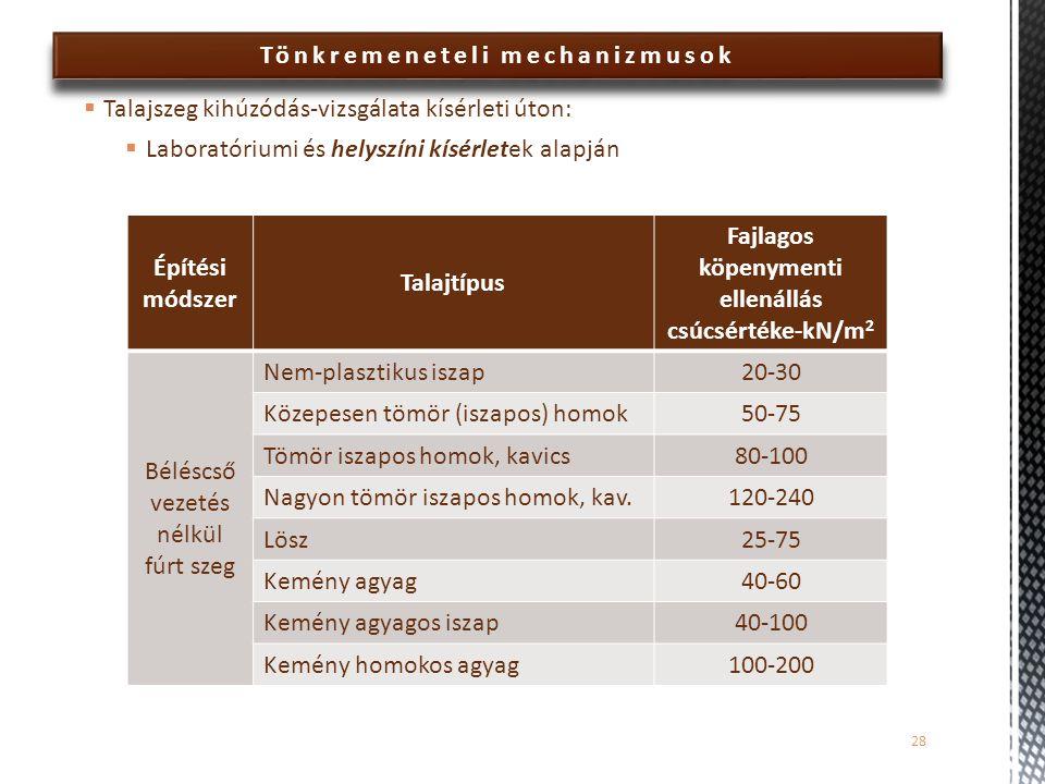 Tönkremeneteli mechanizmusok  Talajszeg kihúzódás-vizsgálata kísérleti úton:  Laboratóriumi és helyszíni kísérletek alapján 28 Építési módszer Talajtípus Fajlagos köpenymenti ellenállás csúcsértéke-kN/m 2 Béléscső vezetés nélkül fúrt szeg Nem-plasztikus iszap20-30 Közepesen tömör (iszapos) homok50-75 Tömör iszapos homok, kavics80-100 Nagyon tömör iszapos homok, kav.120-240 Lösz25-75 Kemény agyag40-60 Kemény agyagos iszap40-100 Kemény homokos agyag100-200