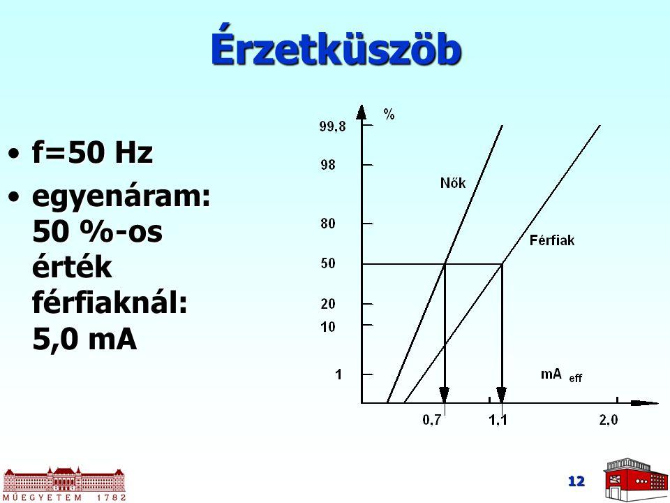 12 Érzetküszöb f=50 Hzf=50 Hz egyenáram: 50 %-os érték férfiaknál: 5,0 mAegyenáram: 50 %-os érték férfiaknál: 5,0 mA