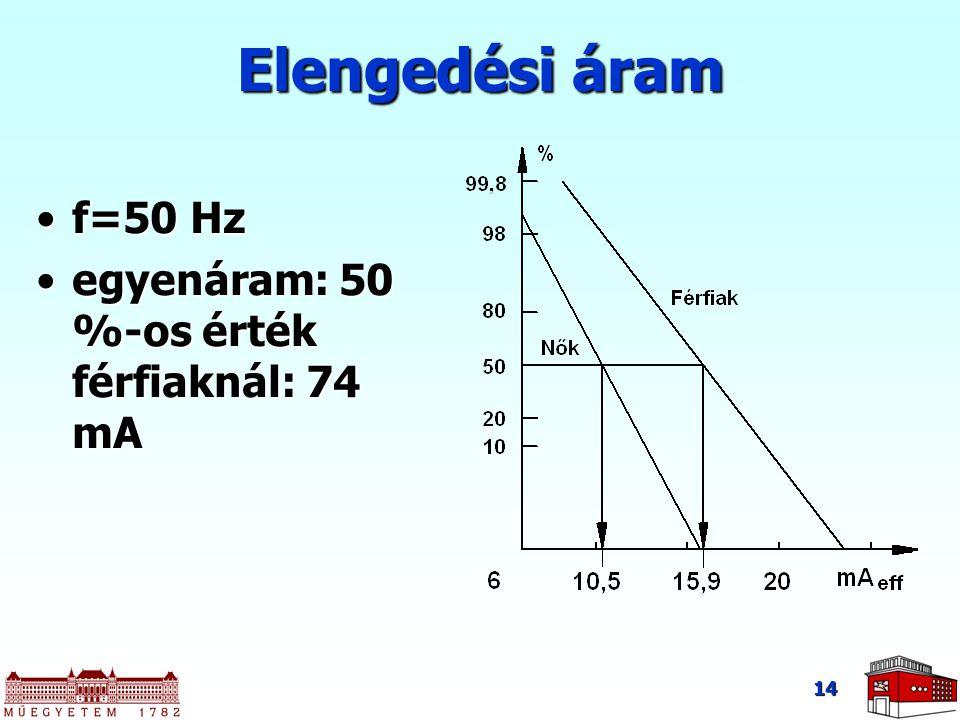 14 Elengedési áram f=50 Hzf=50 Hz egyenáram: 50 %-os érték férfiaknál: 74 mAegyenáram: 50 %-os érték férfiaknál: 74 mA