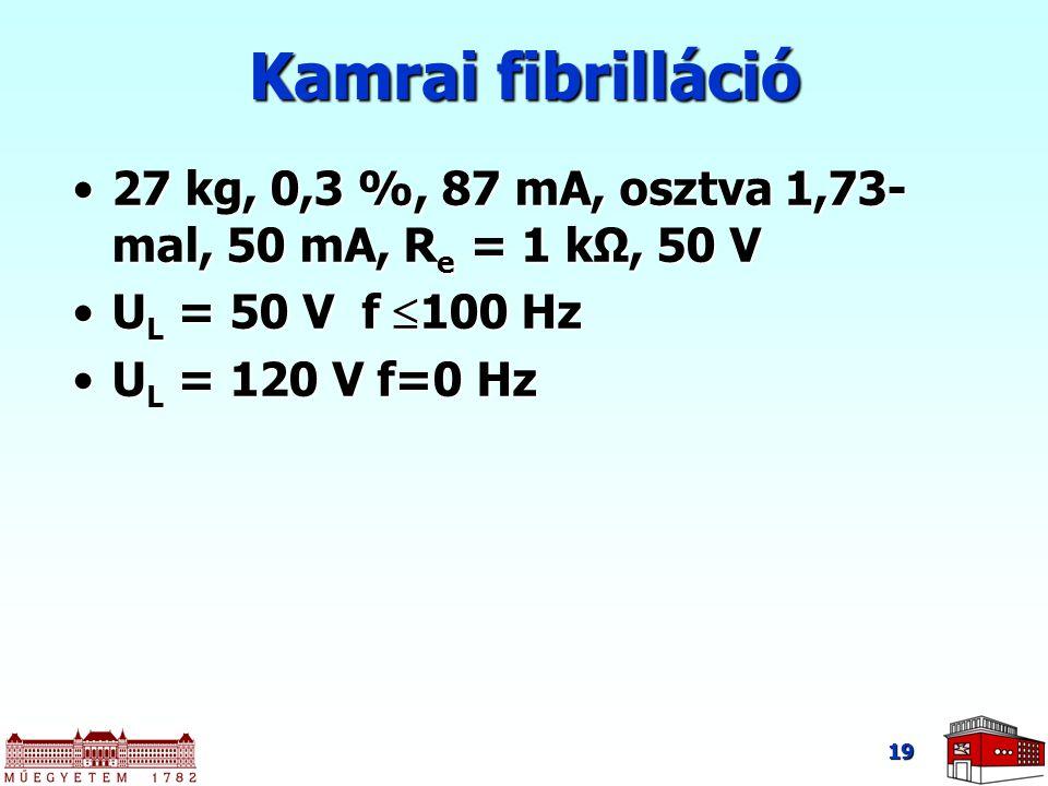 19 Kamrai fibrilláció 27 kg, 0,3 %, 87 mA, osztva 1,73- mal, 50 mA, R e = 1 kΩ, 50 V27 kg, 0,3 %, 87 mA, osztva 1,73- mal, 50 mA, R e = 1 kΩ, 50 V U L