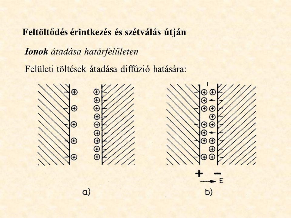 Feltöltődés érintkezés és szétválás útján Ionok átadása határfelületen Felületi töltések átadása diffúzió hatására: