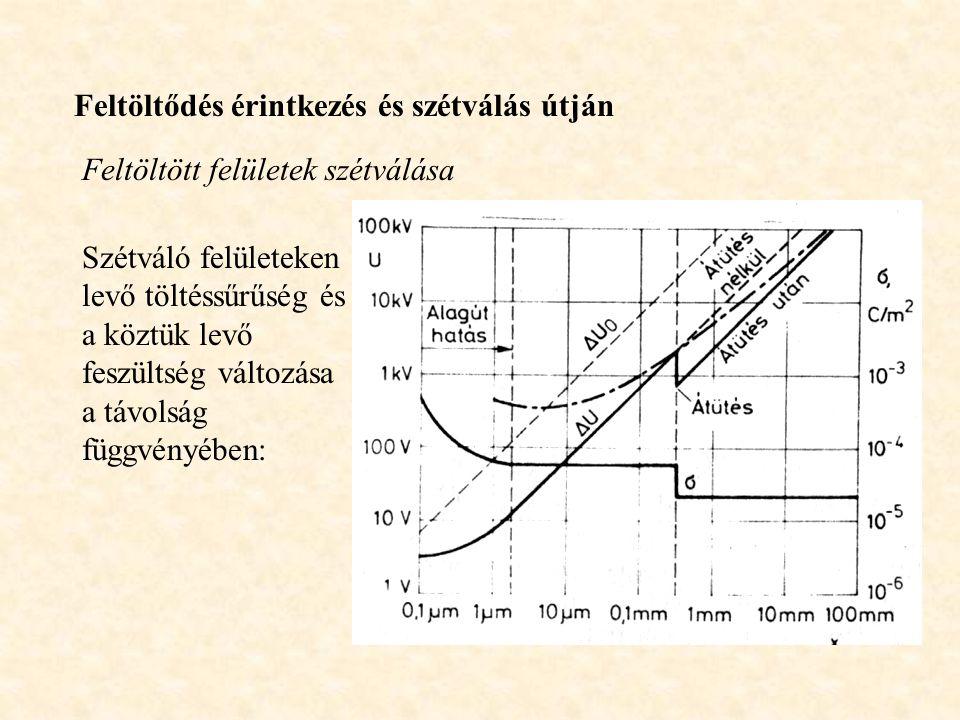 Feltöltődés érintkezés és szétválás útján Feltöltött felületek szétválása Szétváló felületeken levő töltéssűrűség és a köztük levő feszültség változása a távolság függvényében: