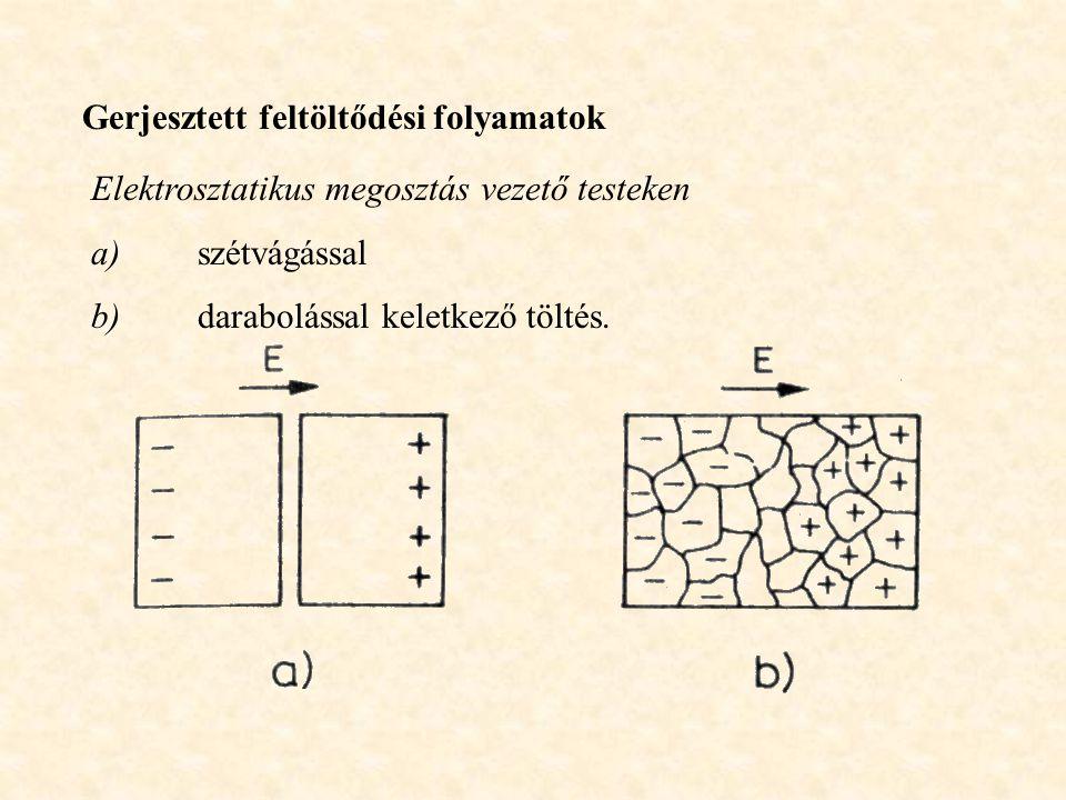 Gerjesztett feltöltődési folyamatok Elektrosztatikus megosztás vezető testeken a)szétvágással b)darabolással keletkező töltés.