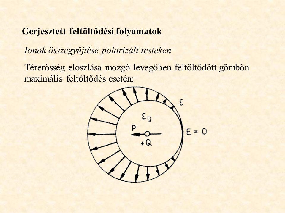 Gerjesztett feltöltődési folyamatok Ionok összegyűjtése polarizált testeken Térerősség eloszlása mozgó levegőben feltöltődött gömbön maximális feltöltődés esetén: