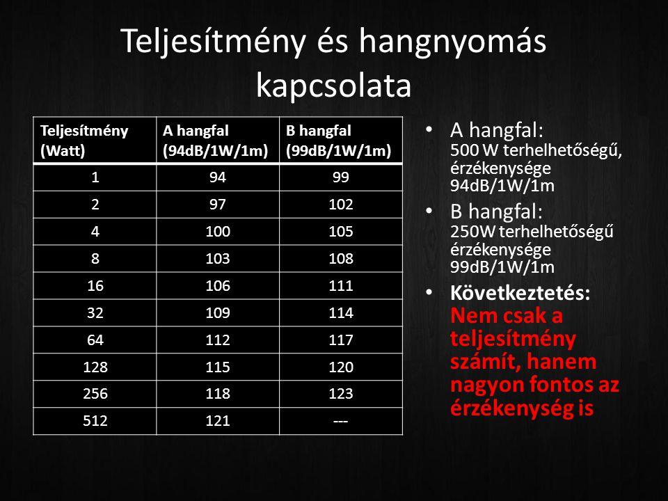 Teljesítmény és hangnyomás kapcsolata Teljesítmény (Watt) A hangfal (94dB/1W/1m) B hangfal (99dB/1W/1m) 19499 297102 4100105 8103108 16106111 32109114