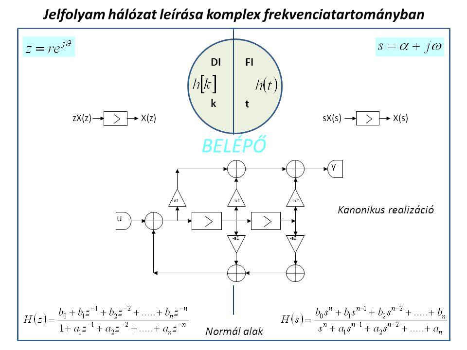 FIDI k t Jelfolyam hálózat leírása komplex frekvenciatartományban b0 u -a1-a2 y b1b2 Kanonikus realizáció Normál alak BELÉPŐ sX(s)X(s) zX(z)X(z)