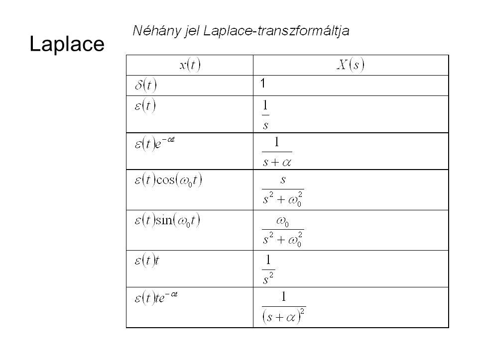 FIDI k t sX(s)X(s) zX(z)X(z) ÁVL komplex frekvenciatartományban BELÉPŐ