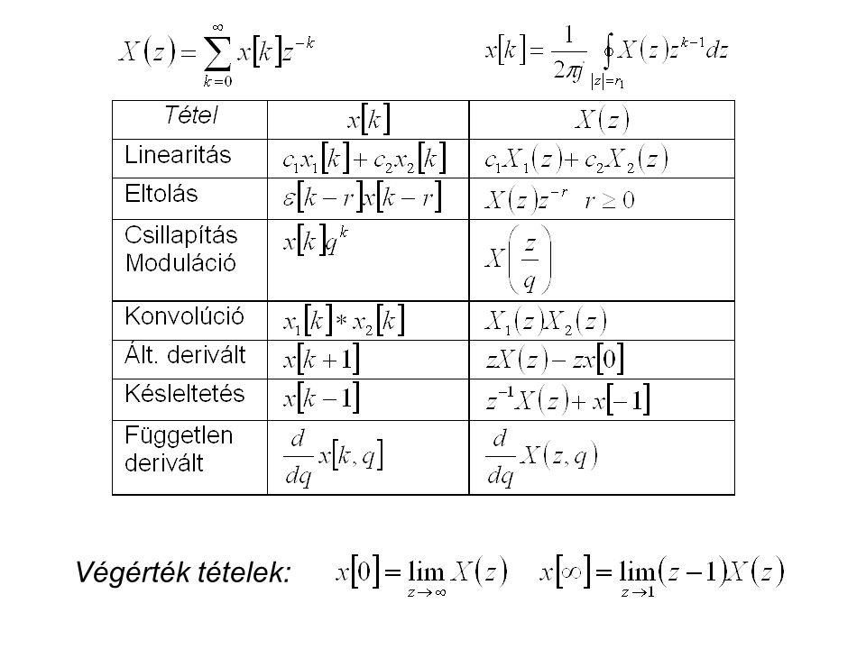 FIDI k t U(z)U(z)H(z)H(z)U(s)U(s)H(s)H(s) U(j  )U(j  )H(j  )H(j  ) U( )U( )H( )H( ) zX(z)X(z)sX(s)X(s) j  X(j  )X(j  ) X( ) BELÉPŐ Rendszerek leírása frekvenciatartományokban