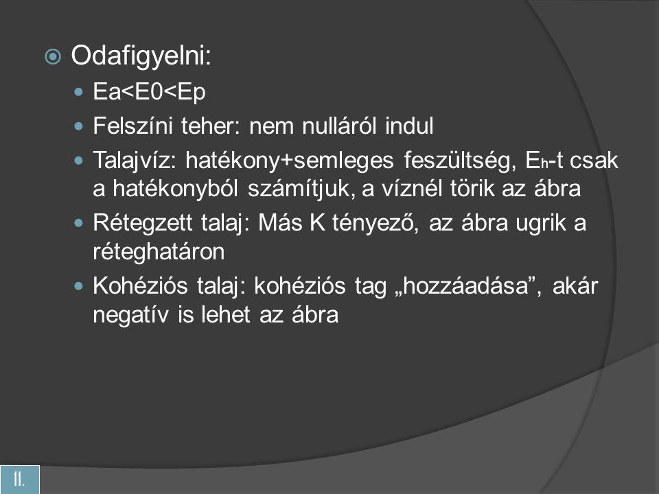 11.  Odafigyelni: Ea<E0<Ep Felszíni teher: nem nulláról indul Talajvíz: hatékony+semleges feszültség, E h -t csak a hatékonyból számítjuk, a víznél t