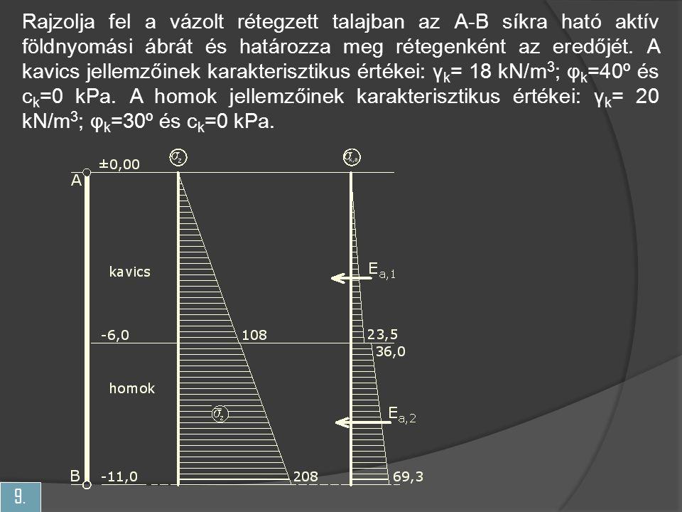 9. Rajzolja fel a vázolt rétegzett talajban az A-B síkra ható aktív földnyomási ábrát és határozza meg rétegenként az eredőjét. A kavics jellemzőinek