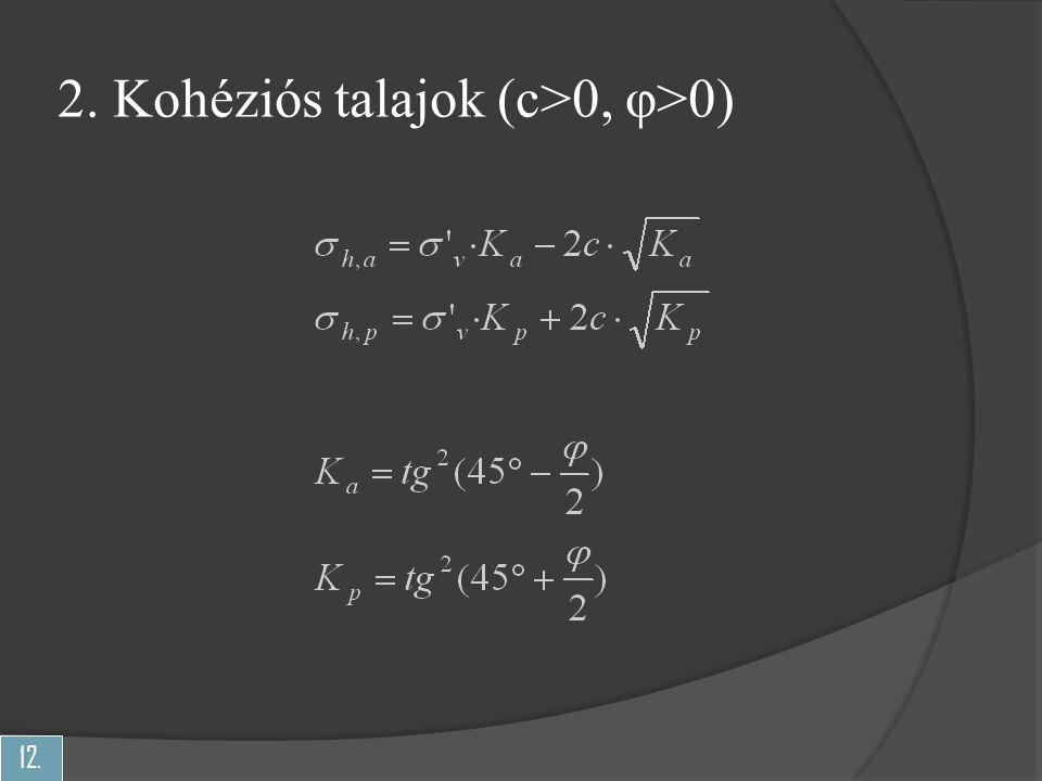 12. 2. Kohéziós talajok (c>0, φ>0)