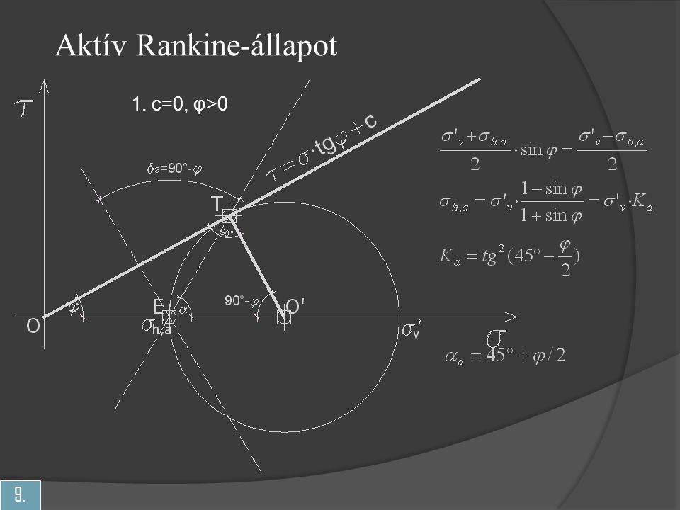 9. Aktív Rankine-állapot 1. c=0, φ>0