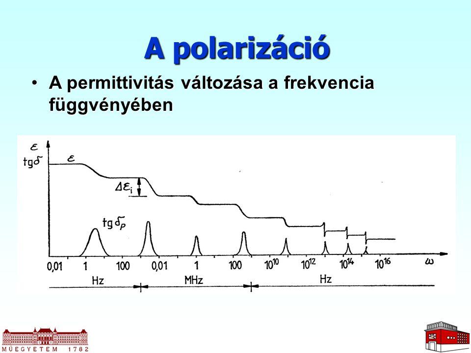 A permittivitás változása a frekvencia függvényébenA permittivitás változása a frekvencia függvényében