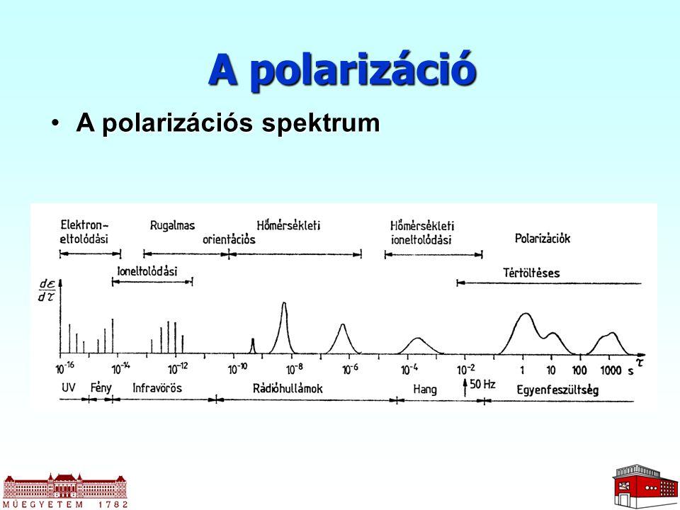 A polarizáció A polarizációs spektrumA polarizációs spektrum