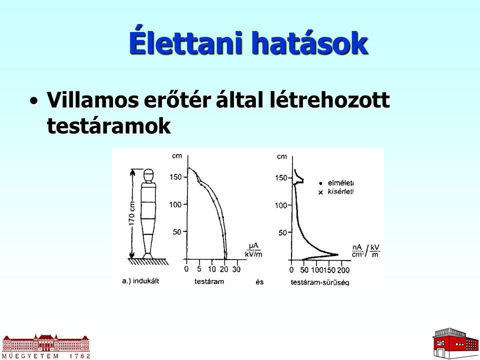Élettani hatások Villamos erőtér által létrehozott testáramokVillamos erőtér által létrehozott testáramok
