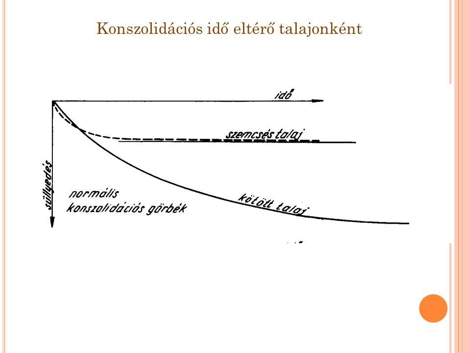 Süllyedésszámítás Mértékadó terhelés rögzítése: - Alap (karakterisztikus) értéken számítva – csak a tartós (kvázi állandó) statikus terhek - a mozgó tehernek a süllyedések szempontjából mértékadó, és a süllyedésszámításában figyelembe veendő része az altalajtól, áteresztőképességétől, a terhelés hatásidejétől (pl.