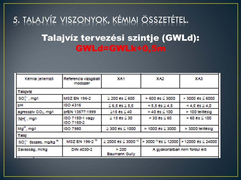 Talajvíz tervezési szintje (GWLd): GWLd=GWLk+0,5m