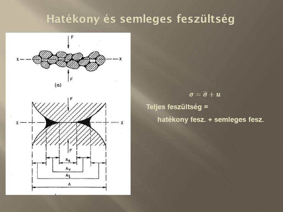 z x TELÍTETT TALAJ (jelen esetben víz a terepszinten) S r = 1,0 q=0  =  t   z U [kN/m 2 ]  z [kN/m 2 ] [kN/m 2 ] = [kPa] += Hatékony és semleges feszültség telített talajokban