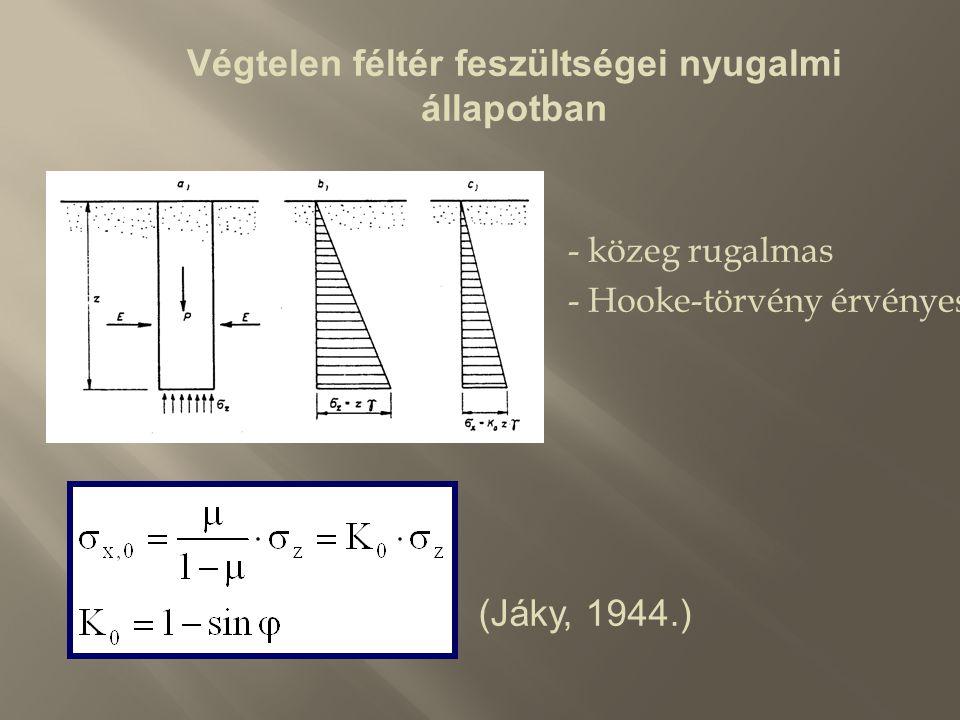 Végtelen féltér feszültségei nyugalmi állapotban - közeg rugalmas - Hooke-törvény érvényes (Jáky, 1944.)