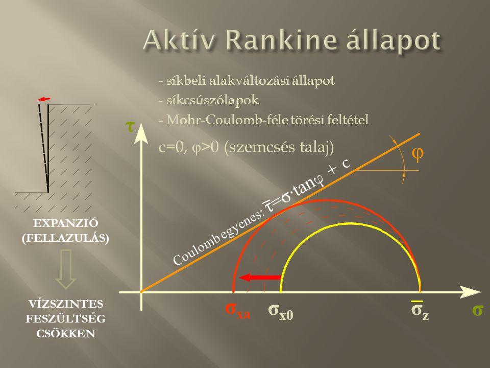 EXPANZIÓ (FELLAZULÁS) VÍZSZINTES FESZÜLTSÉG CSÖKKEN Aktív Rankine állapot σ τ σzσz σ x0 φ Coulomb egyenes: τ=σ·tan φ + c σ xa