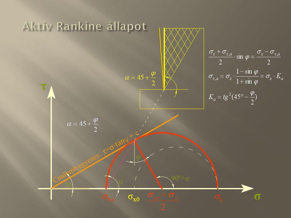 σ τ σzσz σ x0 φ Coulomb egyenes: τ=σ·tan φ + c σ xa 90º+φ φ α