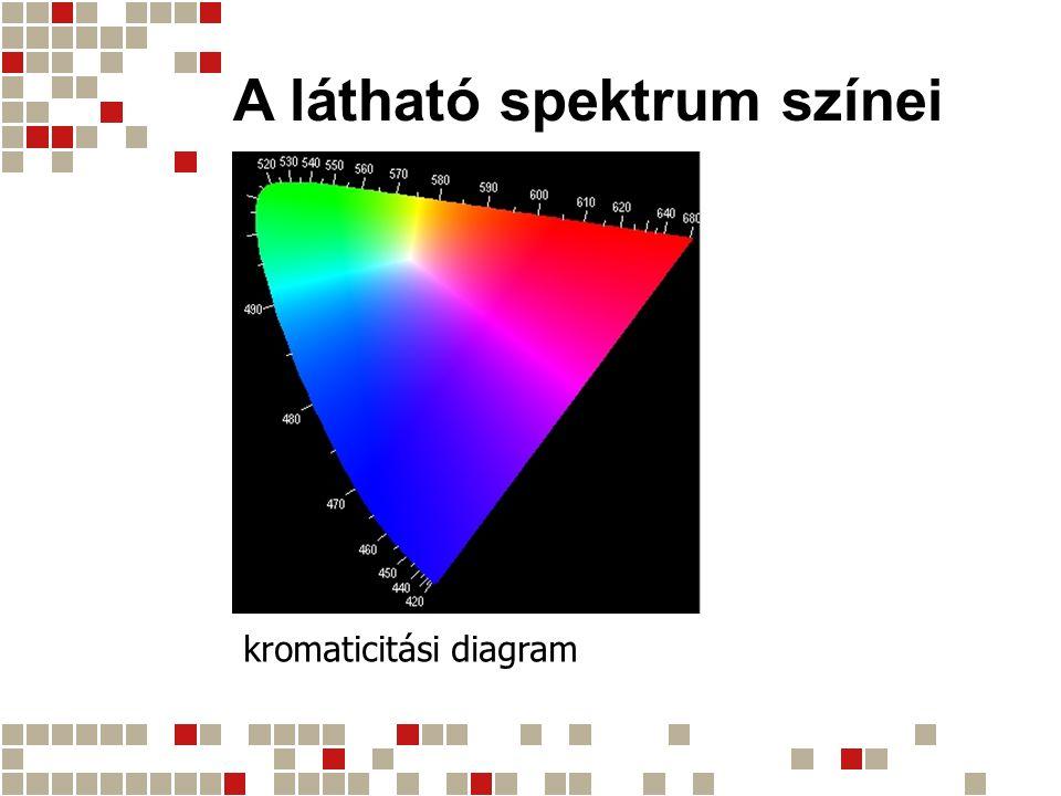 A látható spektrum színei kromaticitási diagram