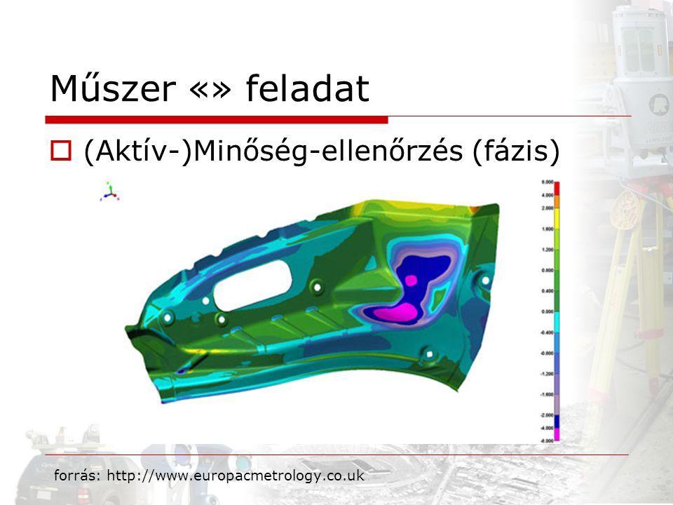  (Aktív-)Minőség-ellenőrzés (fázis) Műszer «» feladat forrás: http://www.europacmetrology.co.uk