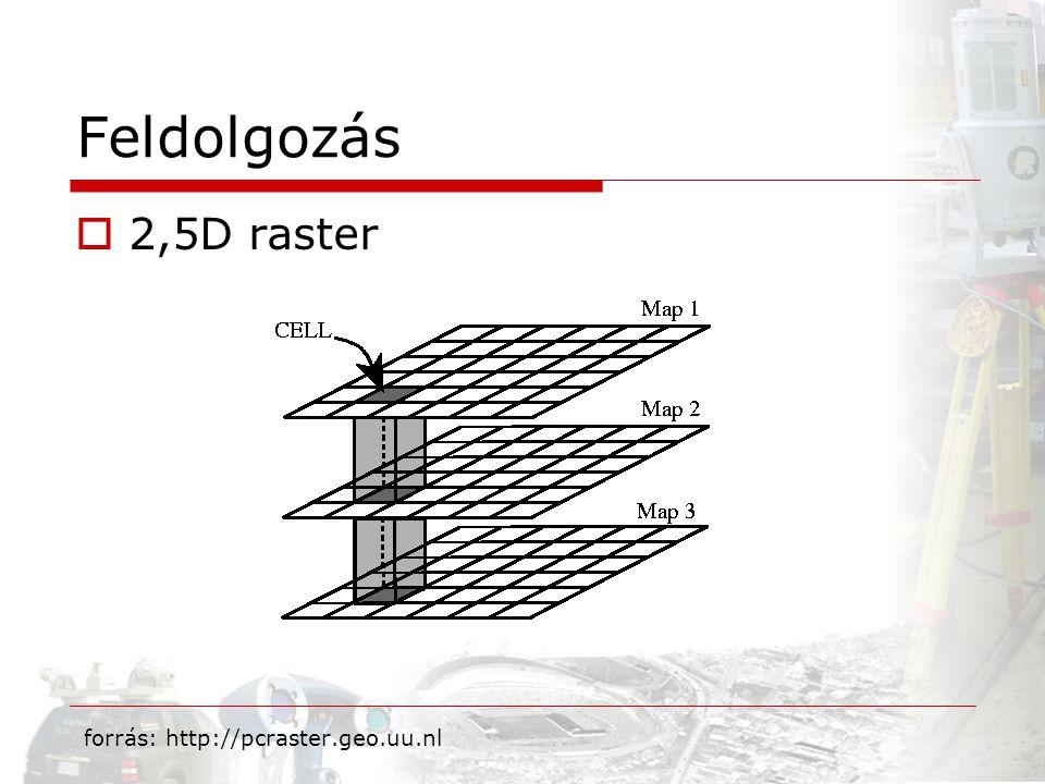 Feldolgozás  2,5D raster forrás: http://pcraster.geo.uu.nl