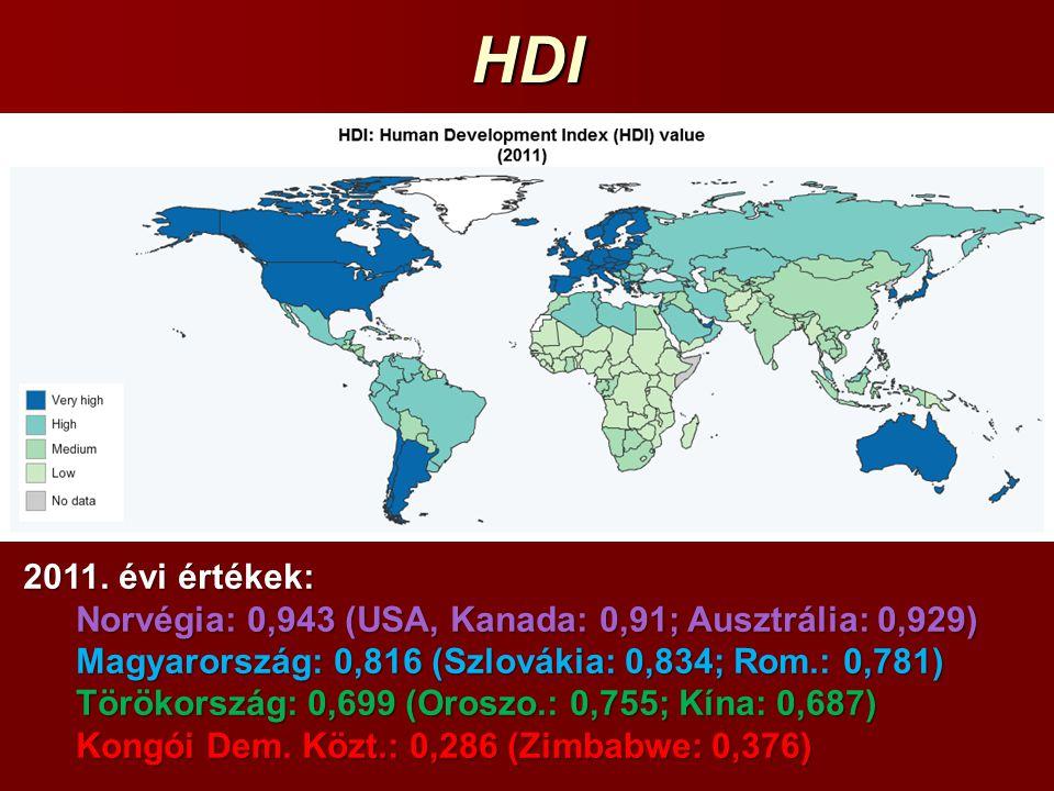HDI 2011. évi értékek: Norvégia: 0,943 (USA, Kanada: 0,91; Ausztrália: 0,929) Magyarország: 0,816 (Szlovákia: 0,834; Rom.: 0,781) Törökország: 0,699 (