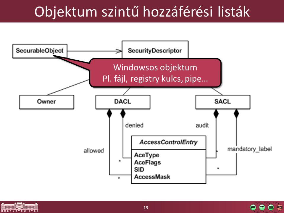 Objektum szintű hozzáférési listák Windowsos objektum Pl. fájl, registry kulcs, pipe… Windowsos objektum Pl. fájl, registry kulcs, pipe… 19