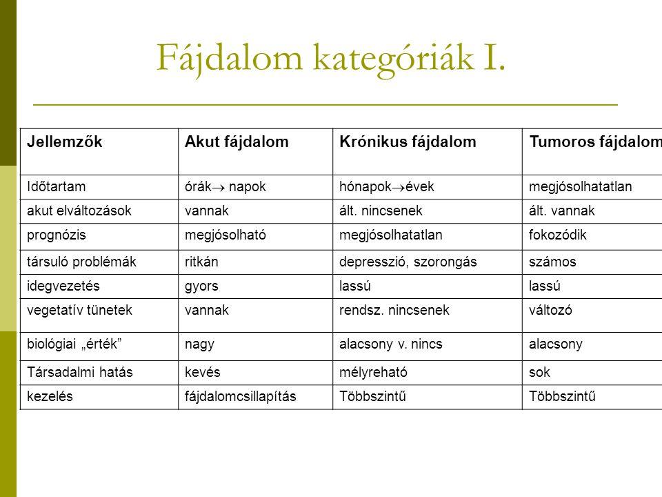 Fájdalom kategóriák II.