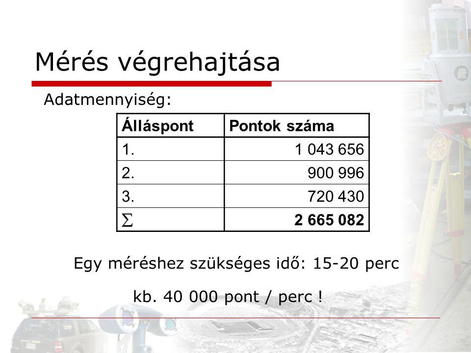 Adatmennyiség: ÁlláspontPontok száma 1.1 043 656 2.900 996 3.720 430  2 665 082 Egy méréshez szükséges idő: 15-20 perc kb. 40 000 pont / perc ! Mérés