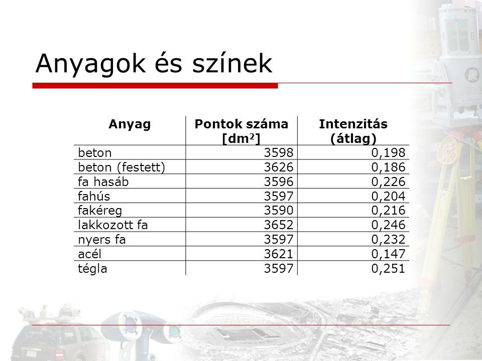 AnyagPontok száma [dm 2 ] Intenzitás (átlag) beton35980,198 beton (festett)36260,186 fa hasáb35960,226 fahús35970,204 fakéreg35900,216 lakkozott fa365