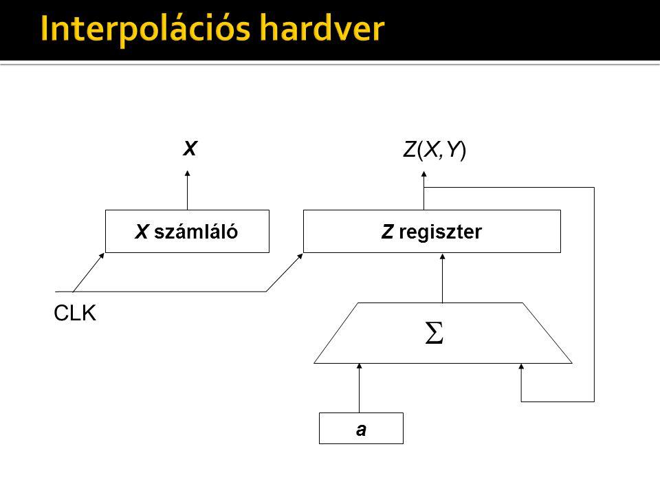 Z(X,Y) X számlálóZ regiszter a X  CLK