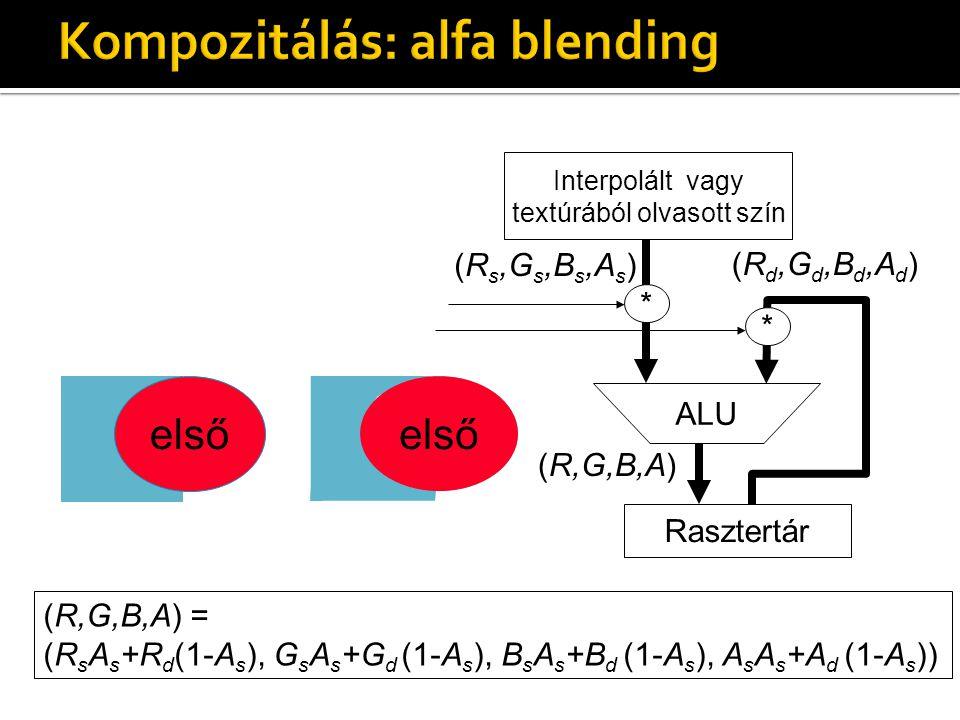 Interpolált vagy textúrából olvasott szín Rasztertár ALU (R s,G s,B s,A s ) (R d,G d,B d,A d ) (R,G,B,A) (R,G,B,A) = (R s A s +R d (1-A s ), G s A s +G d (1-A s ), B s A s +B d (1-A s ), A s A s +A d (1-A s )) * * első