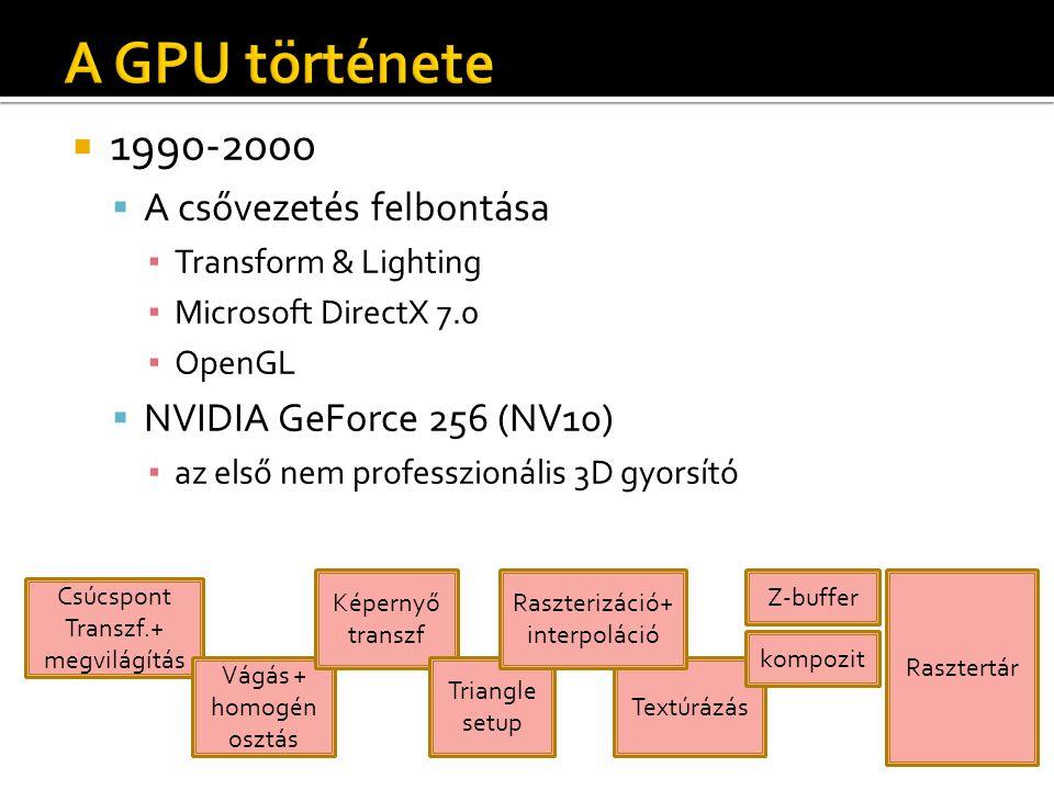  1990-2000  A csővezetés felbontása ▪ Transform & Lighting ▪ Microsoft DirectX 7.0 ▪ OpenGL  NVIDIA GeForce 256 (NV10) ▪ az első nem professzionális 3D gyorsító Csúcspont Transzf.+ megvilágítás Vágás + homogén osztás Képernyő transzf Textúrázás Z-buffer kompozit Rasztertár Triangle setup Raszterizáció+ interpoláció