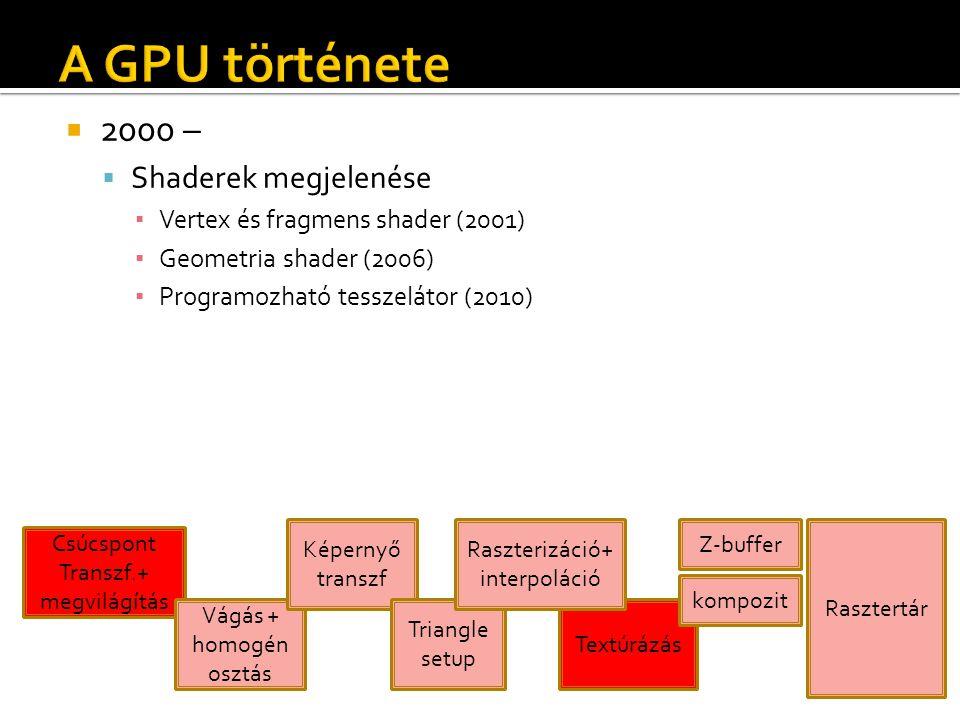  2000 –  Shaderek megjelenése ▪ Vertex és fragmens shader (2001) ▪ Geometria shader (2006) ▪ Programozható tesszelátor (2010) Csúcspont Transzf.+ megvilágítás Vágás + homogén osztás Képernyő transzf Textúrázás Z-buffer kompozit Rasztertár Triangle setup Raszterizáció+ interpoláció