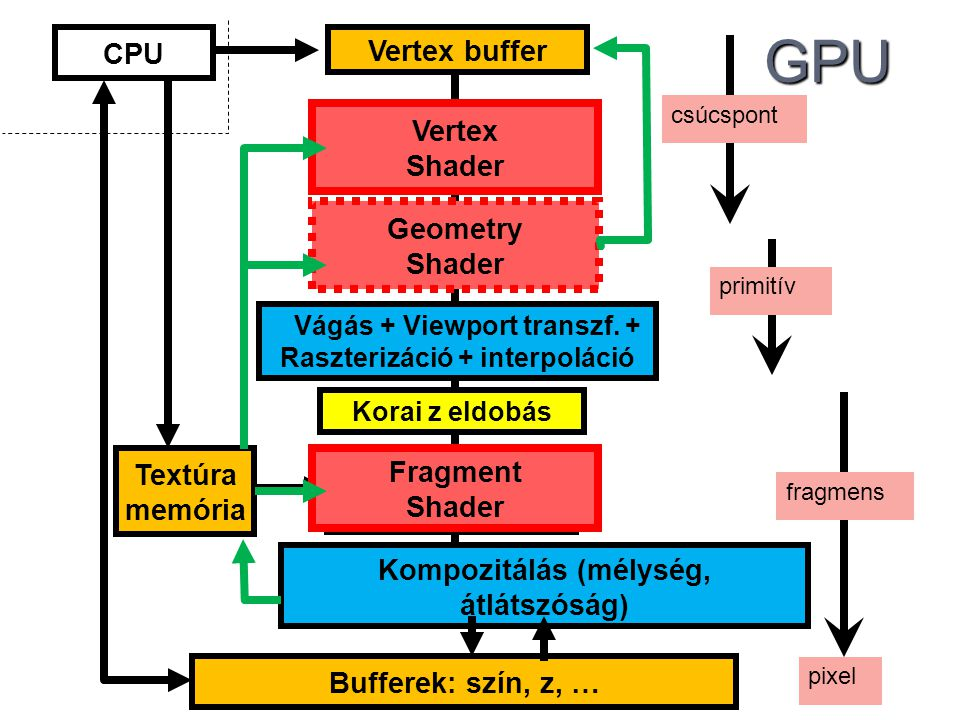 Bufferek: szín, z, …GPU Vertex buffer Transzformáció+ Illumináció Geometry Shader Vágás + Viewport transzf.