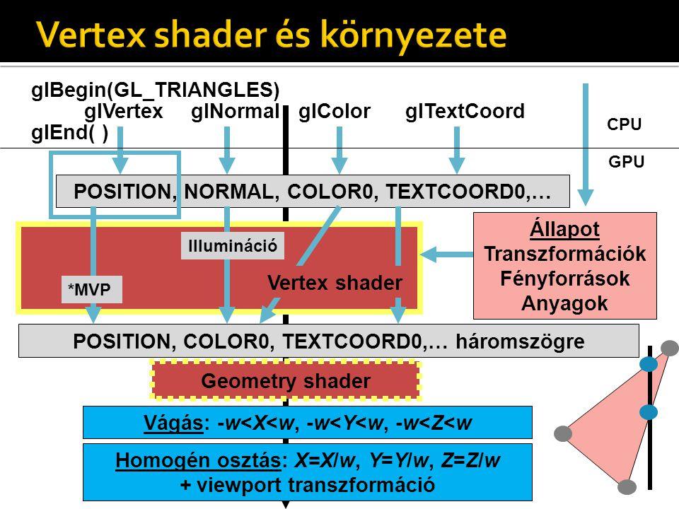 Vágás: -w<X<w, -w<Y<w, -w<Z<w Állapot Transzformációk Fényforrások Anyagok POSITION, NORMAL, COLOR0, TEXTCOORD0,… glVertexglNormalglColorglTextCoord glBegin(GL_TRIANGLES) glEnd( ) POSITION, COLOR0, TEXTCOORD0,… háromszögre Homogén osztás: X=X/w, Y=Y/w, Z=Z/w + viewport transzformáció *MVP Illumináció Vertex shader Geometry shader CPU GPU