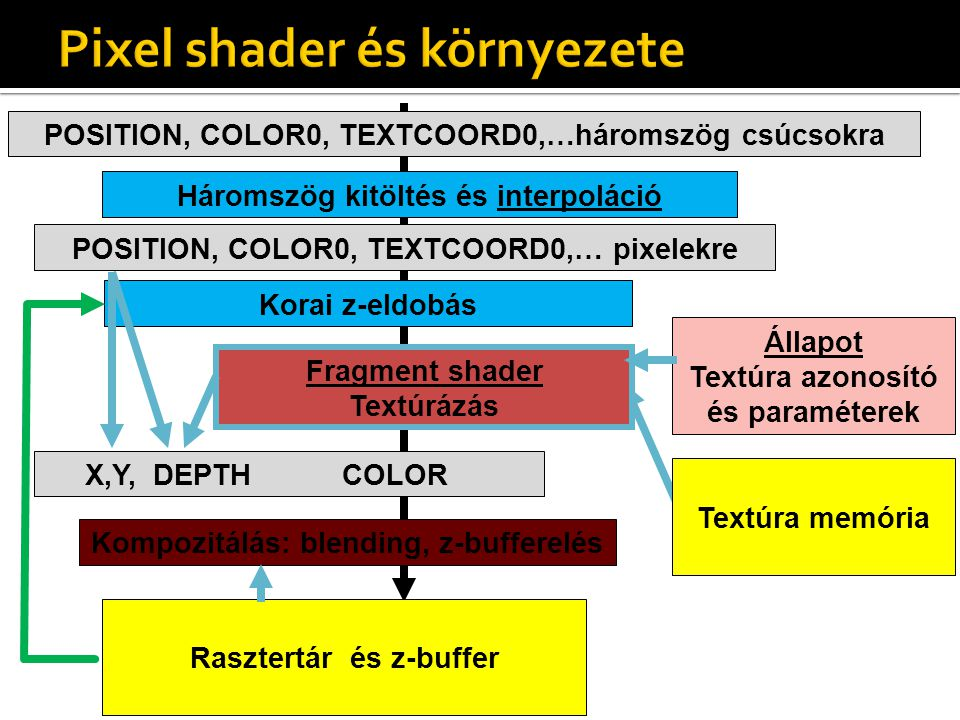 Állapot Textúra azonosító és paraméterek POSITION, COLOR0, TEXTCOORD0,…háromszög csúcsokra X,Y, DEPTH COLOR Kompozitálás: blending, z-bufferelés Háromszög kitöltés és interpoláció Fragment shader Textúrázás POSITION, COLOR0, TEXTCOORD0,… pixelekre Textúra memória Rasztertár és z-buffer Korai z-eldobás