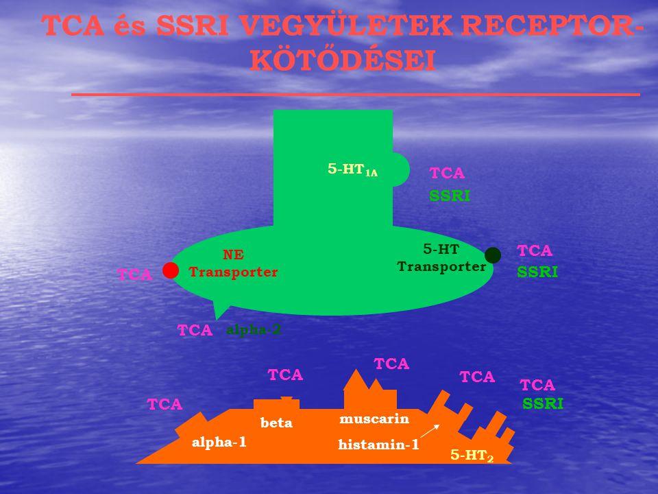 TCA és SSRI VEGYÜLETEK RECEPTOR- KÖTŐDÉSEI muscarin histamin-1 beta alpha-1 5-HT 2 5-HT 1A alpha-2 NE Transporter 5-HT Transporter TCA SSRI